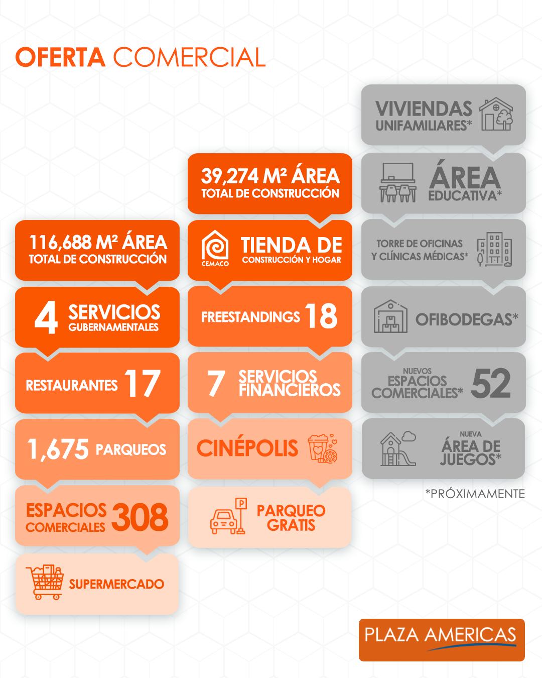 oferta comercial Plaza Américas