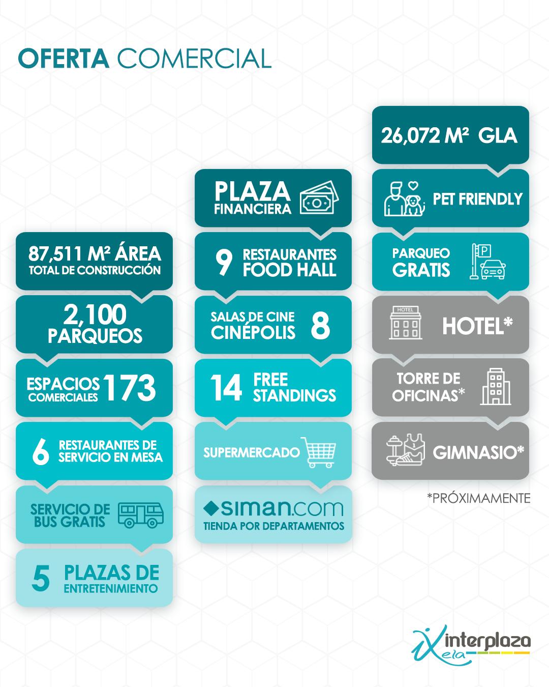 Oferta Comercial Interplaza Xela, Quetzaltenango un proyectos de Metroproyectos